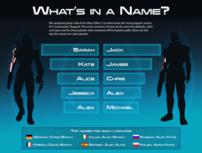 Mass Effect 3 - Name